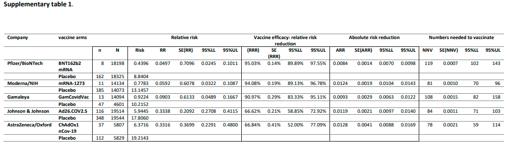 Relative vs. Absolute Risk Reduction of the Covid-19 Vaccines