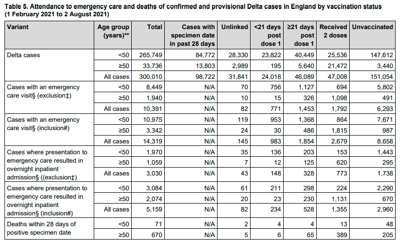 Vaccinated vs. Non Vaccinated Deaths from Covid Delta Variant
